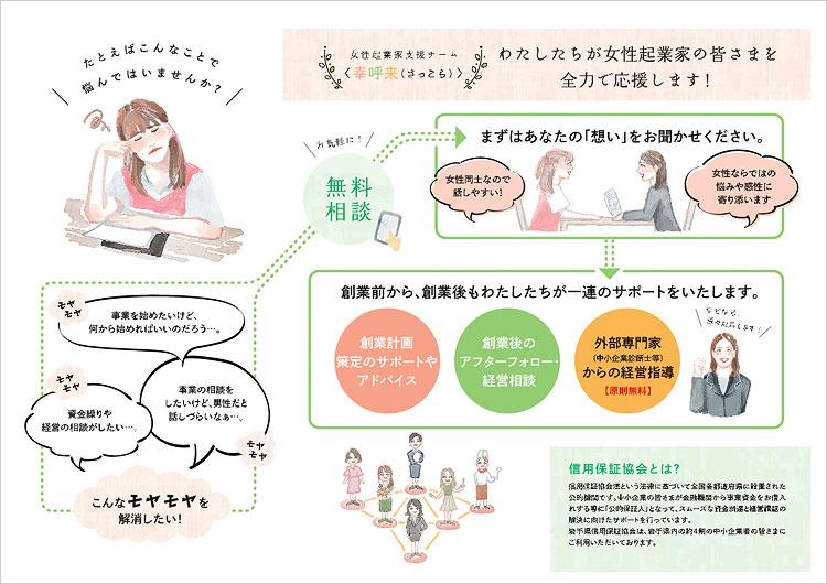 女性起業家支援チーム<幸呼来(さっこら)